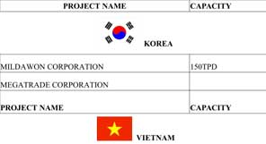 List of Foreign Projects